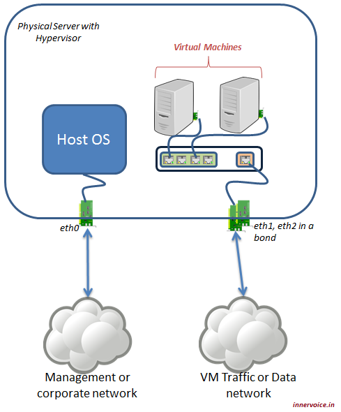 Host Wired Network Configuration